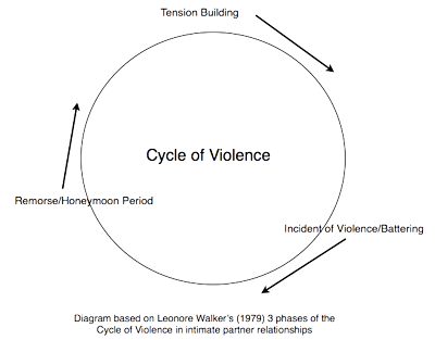 cycle-of-violence